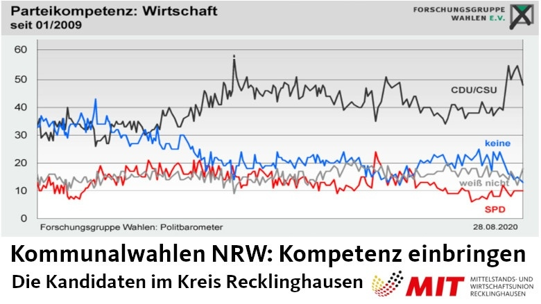 Wirtschaft als Kernkompetenz der CDU